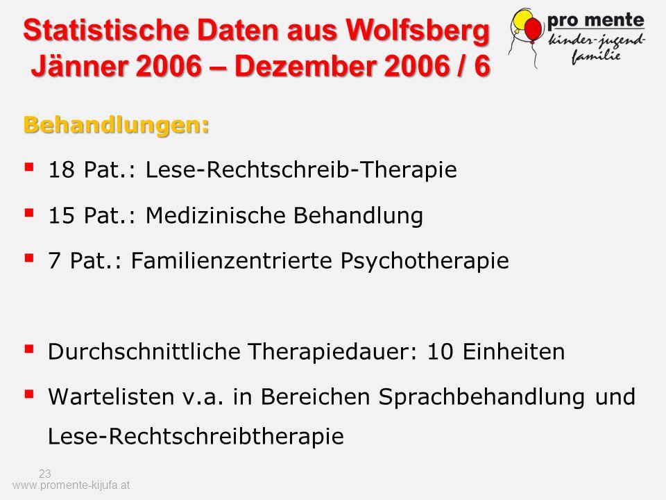 23 Behandlungen: 18 Pat.: Lese-Rechtschreib-Therapie 15 Pat.: Medizinische Behandlung 7 Pat.: Familienzentrierte Psychotherapie Durchschnittliche Ther