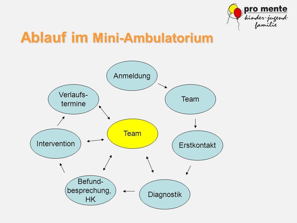 Ablauf im Mini-Ambulatorium Verlaufs- termine Intervention Befund- besprechung, HK Diagnostik Erstkontakt Team Anmeldung Team