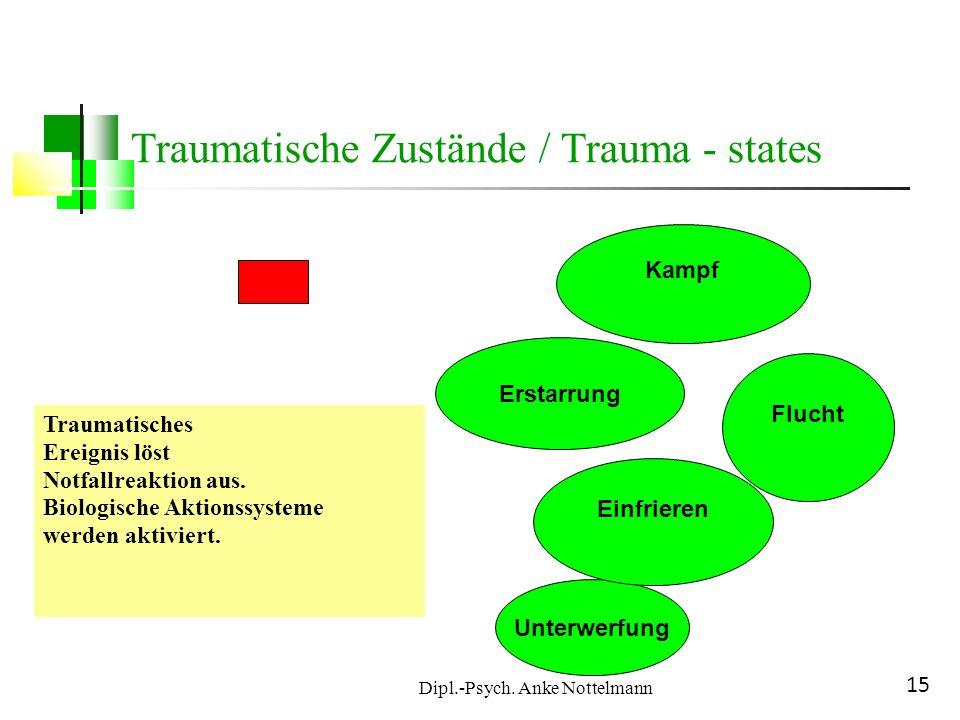 Dipl.-Psych. Anke Nottelmann 15 Traumatisches Ereignis löst Notfallreaktion aus. Biologische Aktionssysteme werden aktiviert. Unterwerfung Einfrieren