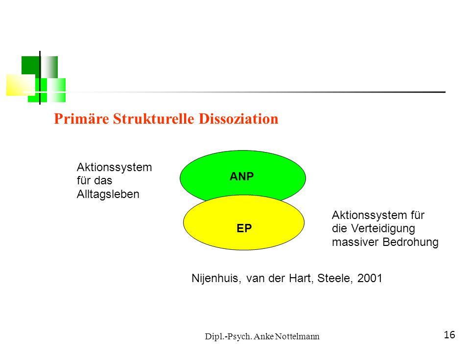 Dipl.-Psych. Anke Nottelmann 16 EP Nijenhuis, van der Hart, Steele, 2001 ANP EP Aktionssystem für das Alltagsleben Aktionssystem für die Verteidigung