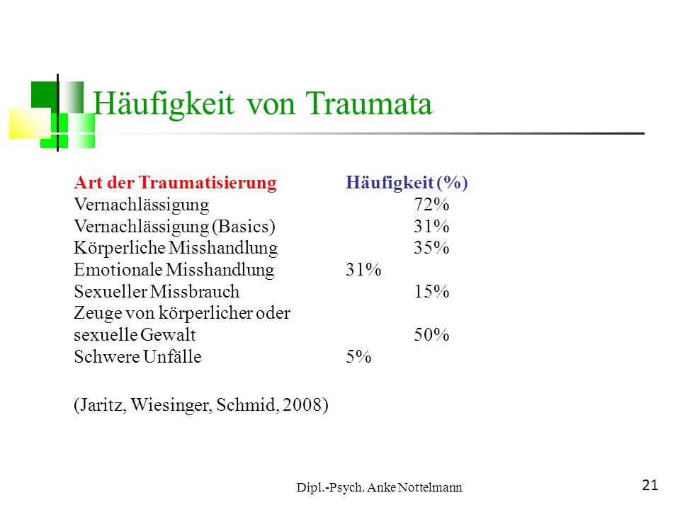 Dipl.-Psych. Anke Nottelmann 21 Häufigkeit von Traumata Art der Traumatisierung Häufigkeit (%) Vernachlässigung 72% Vernachlässigung (Basics) 31% Körp