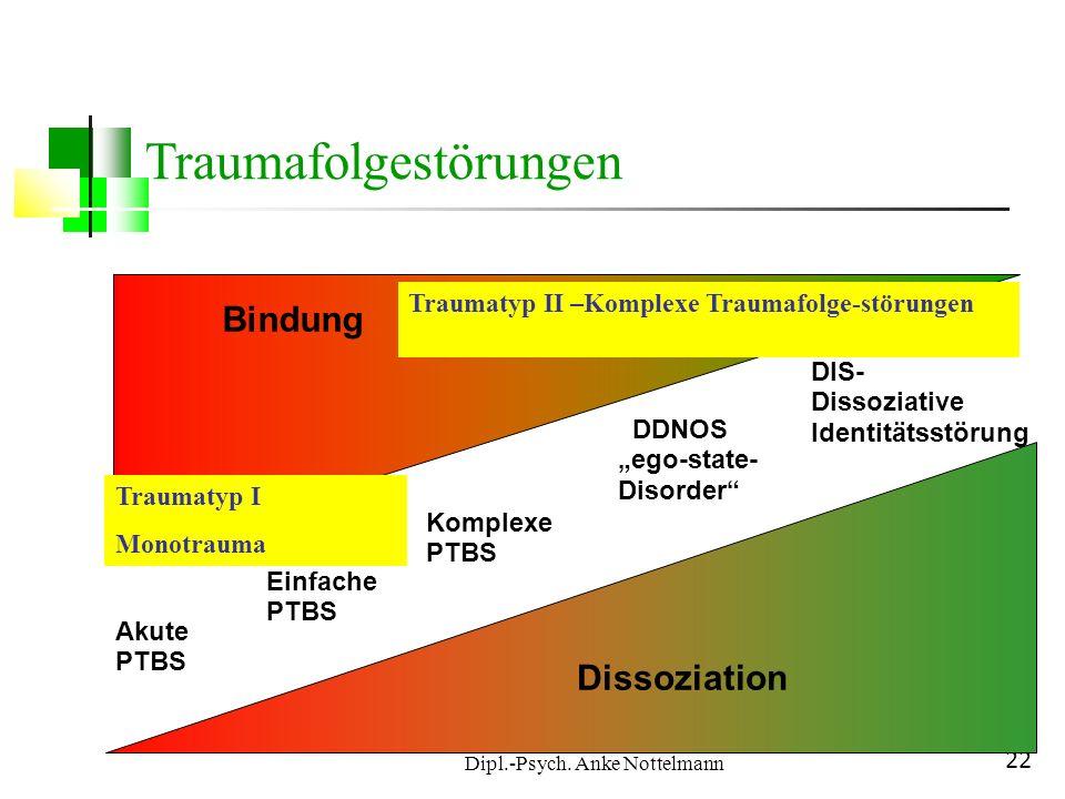 Dipl.-Psych. Anke Nottelmann 22 Akute PTBS Einfache PTBS Komplexe PTBS DDNOS ego-state- Disorder DIS- Dissoziative Identitätsstörung Dissoziation Bind