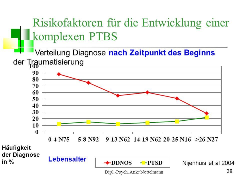 Dipl.-Psych. Anke Nottelmann 28 Verteilung Diagnose nach Zeitpunkt des Beginns der Traumatisierung Häufigkeit der Diagnose in % Lebensalter Nijenhuis