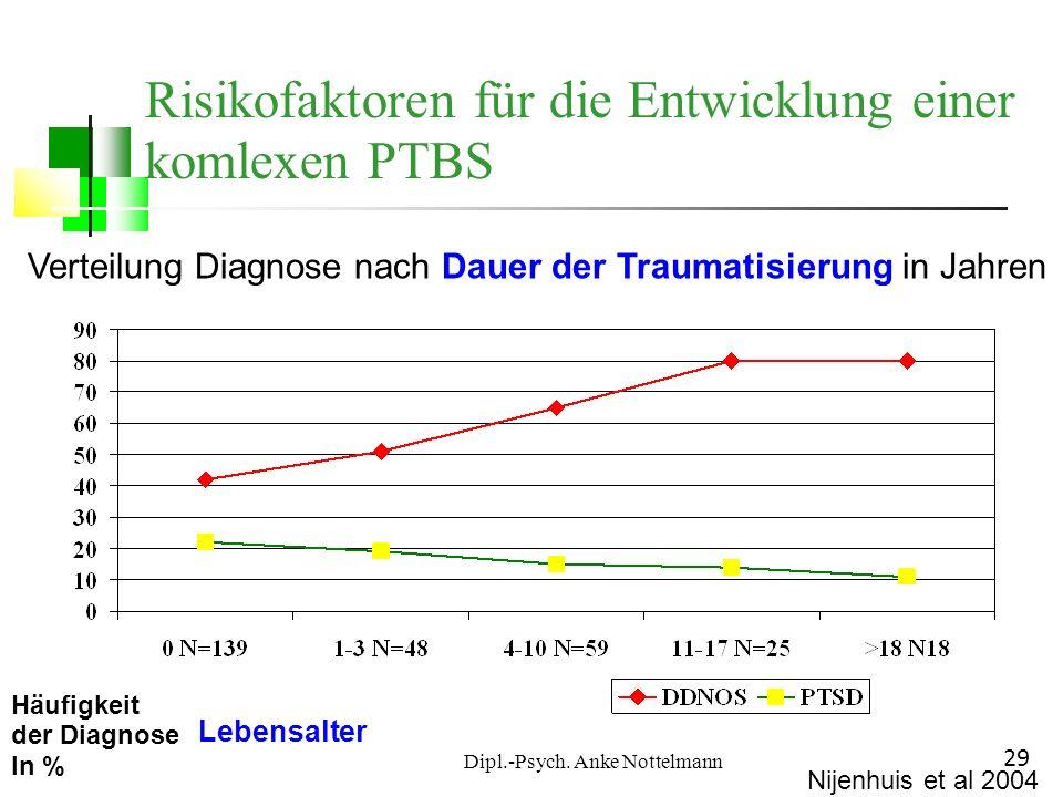Dipl.-Psych. Anke Nottelmann 29 Verteilung Diagnose nach Dauer der Traumatisierung in Jahren Häufigkeit der Diagnose In % Lebensalter Nijenhuis et al