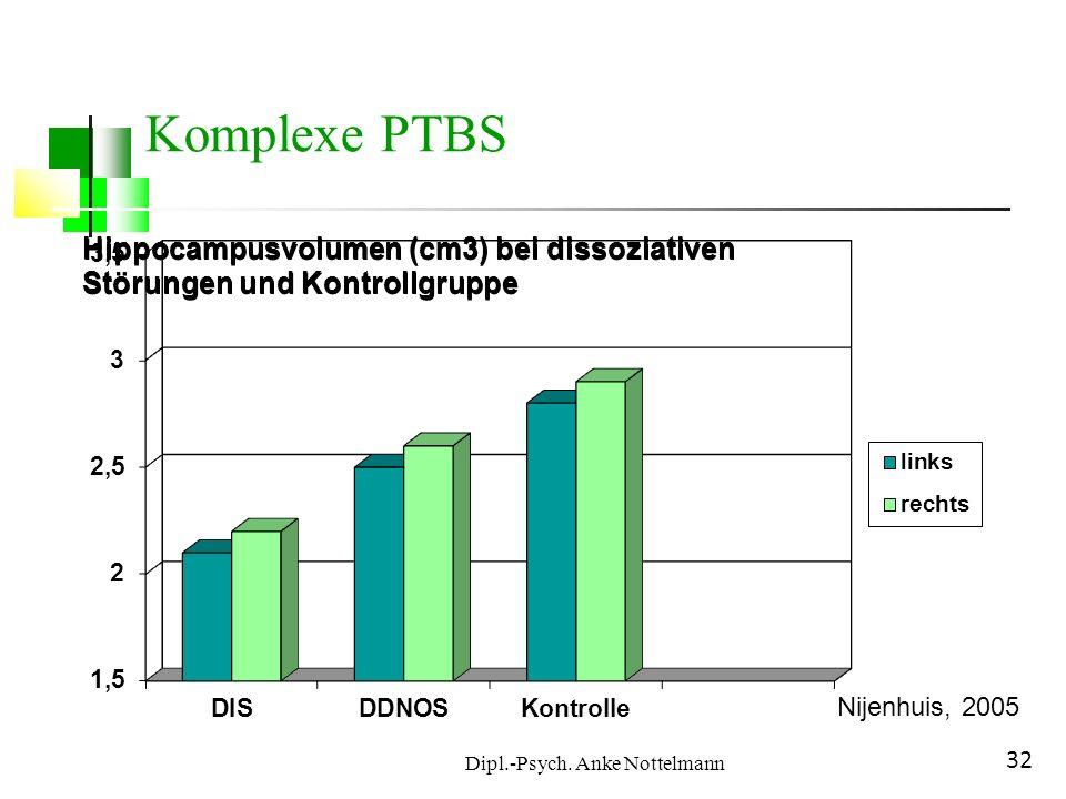 Dipl.-Psych. Anke Nottelmann 32 Komplexe PTBS Hippocampusvolumen (cm3) bei dissoziativen Hippocampusvolumen (cm3) bei dissoziativen Störungen und Kont