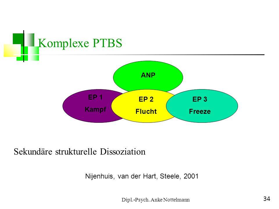 Dipl.-Psych. Anke Nottelmann 34 Komplexe PTBS ANP EP 1 Kampf EP 2 Flucht EP 3 Freeze Nijenhuis, van der Hart, Steele, 2001 Sekundäre strukturelle Diss