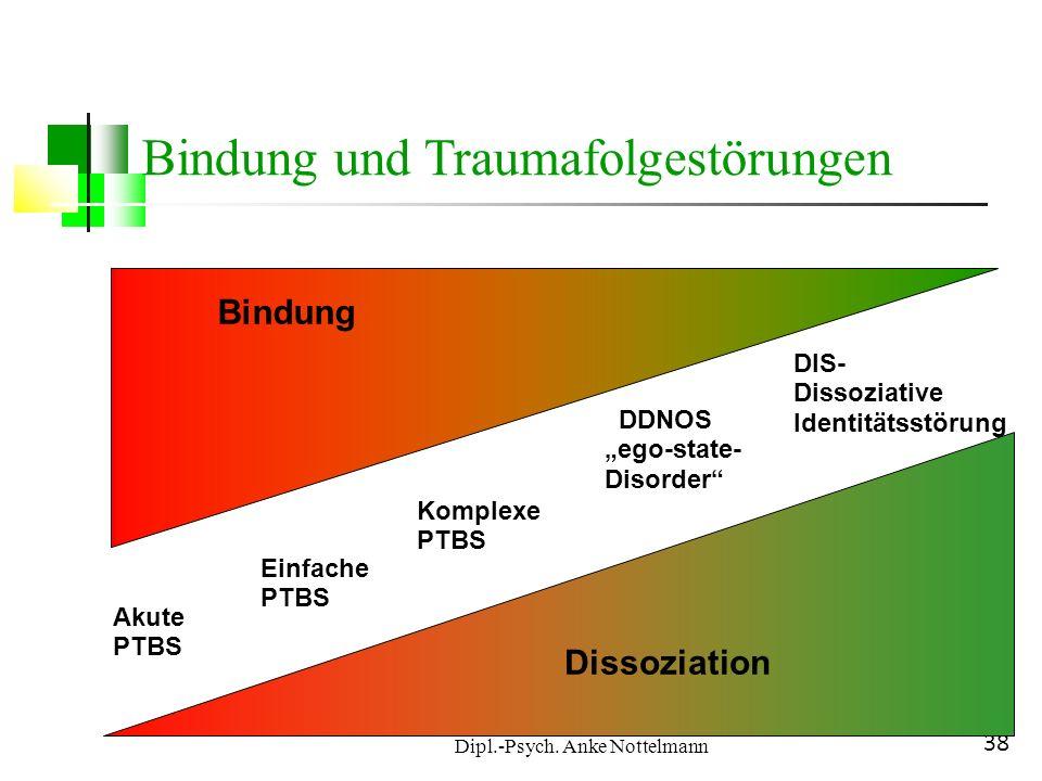 Dipl.-Psych. Anke Nottelmann 38 Akute PTBS Einfache PTBS Komplexe PTBS DDNOS ego-state- Disorder DIS- Dissoziative Identitätsstörung Dissoziation Bind