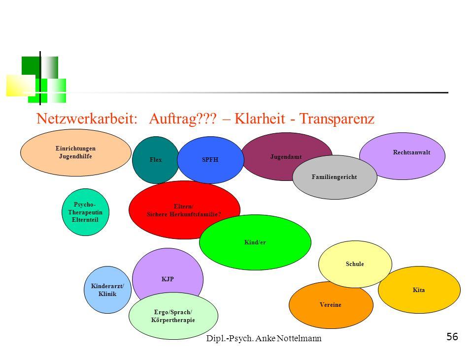 Dipl.-Psych. Anke Nottelmann 56 Netzwerkarbeit: Auftrag??? – Klarheit - Transparenz Eltern/ Sichere Herkunftsfamilie? Kinderarzt/ Klinik KJP Einrichtu