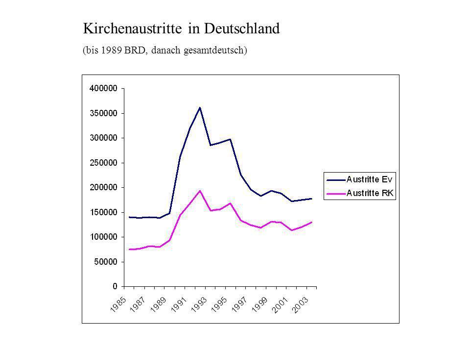 Kirchenaustritte in Deutschland (bis 1989 BRD, danach gesamtdeutsch)