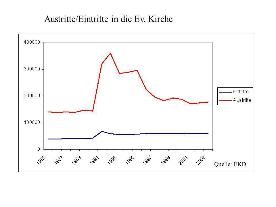 Austritte/Eintritte in die Ev. Kirche Quelle: EKD