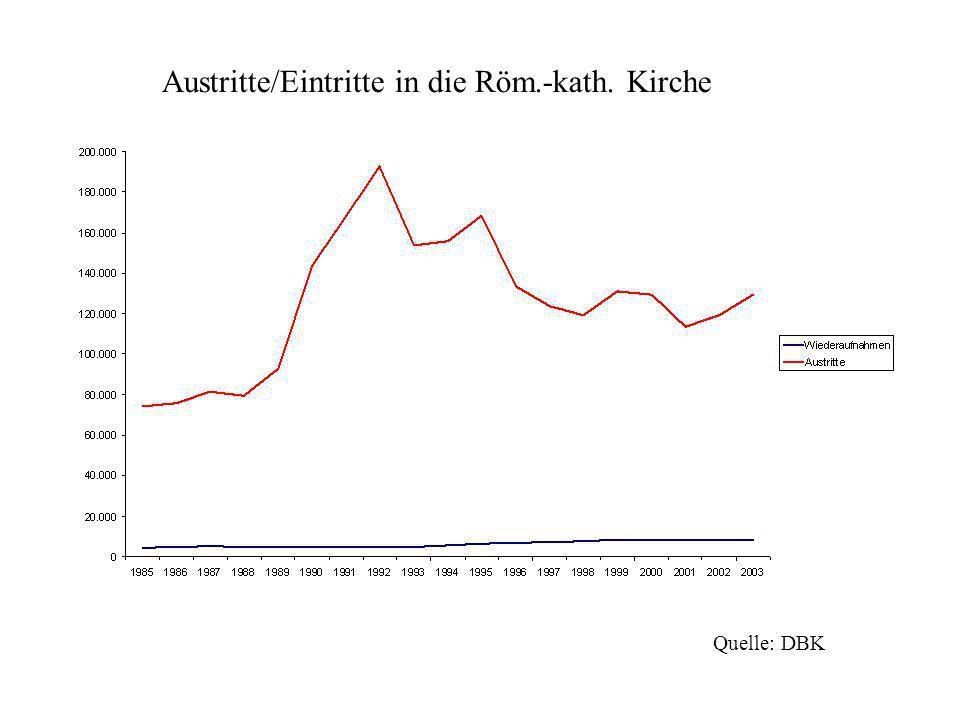 Austritte/Eintritte in die Röm.-kath. Kirche Quelle: DBK