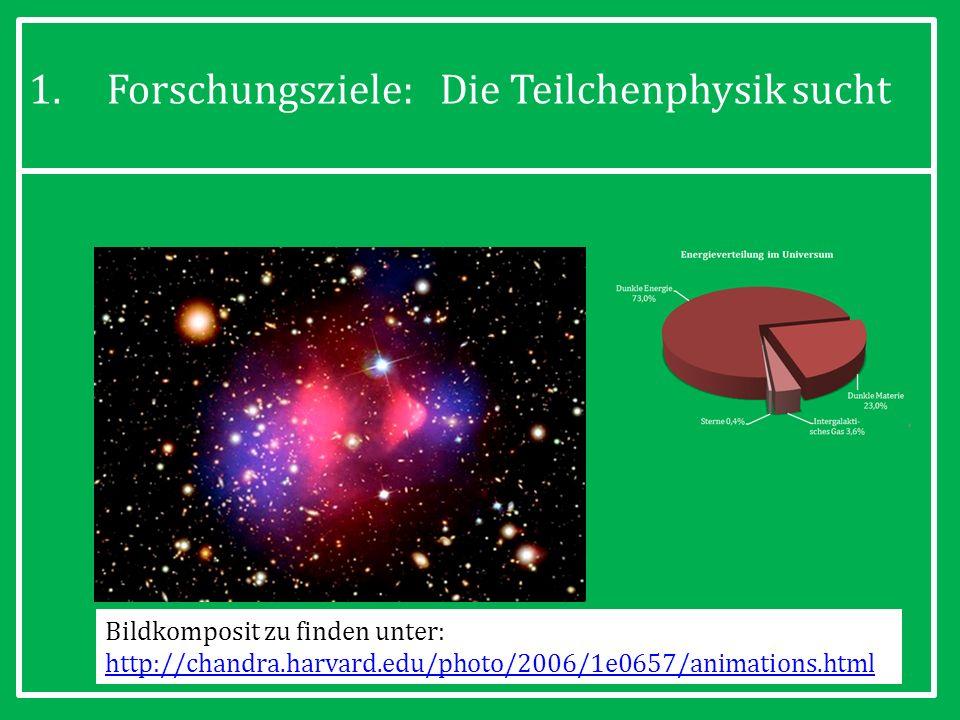 13 1.Forschungsziele: Die Teilchenphysik sucht Bildkomposit zu finden unter: http://chandra.harvard.edu/photo/2006/1e0657/animations.html