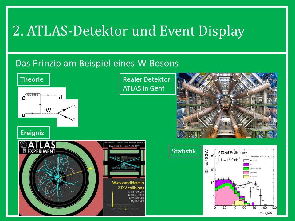 20 Das Prinzip am Beispiel eines W Bosons Realer Detektor ATLAS in Genf Ereignis Theorie Statistik g u d W+W+ 2. ATLAS-Detektor und Event Display