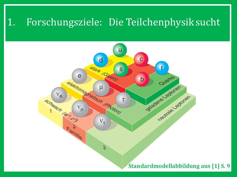 8 1.Forschungsziele: Die Teilchenphysik sucht Standardmodellabbildung aus [1] S. 9