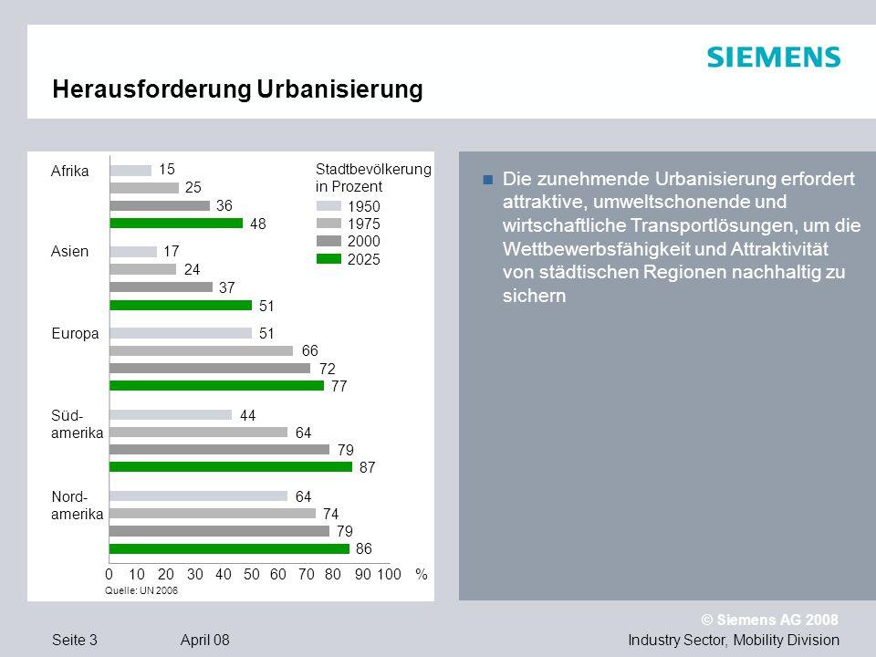 © Siemens AG 2008 Industry Sector, Mobility DivisionSeite 24 April 08 Nachhaltigkeit ist Unternehmensphilosophie Für den augenblicklichen Gewinn verkaufe ich die Zukunft nicht.