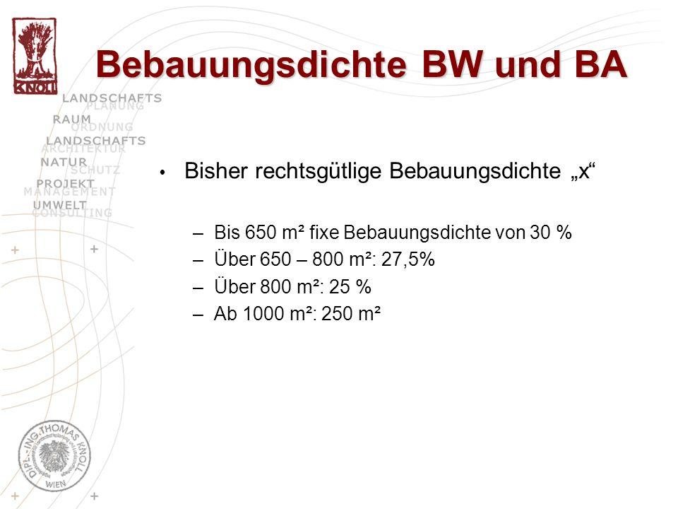 Bisher rechtsgütlige Bebauungsdichte x –Bis 650 m² fixe Bebauungsdichte von 30 % –Über 650 – 800 m²: 27,5% –Über 800 m²: 25 % –Ab 1000 m²: 250 m²
