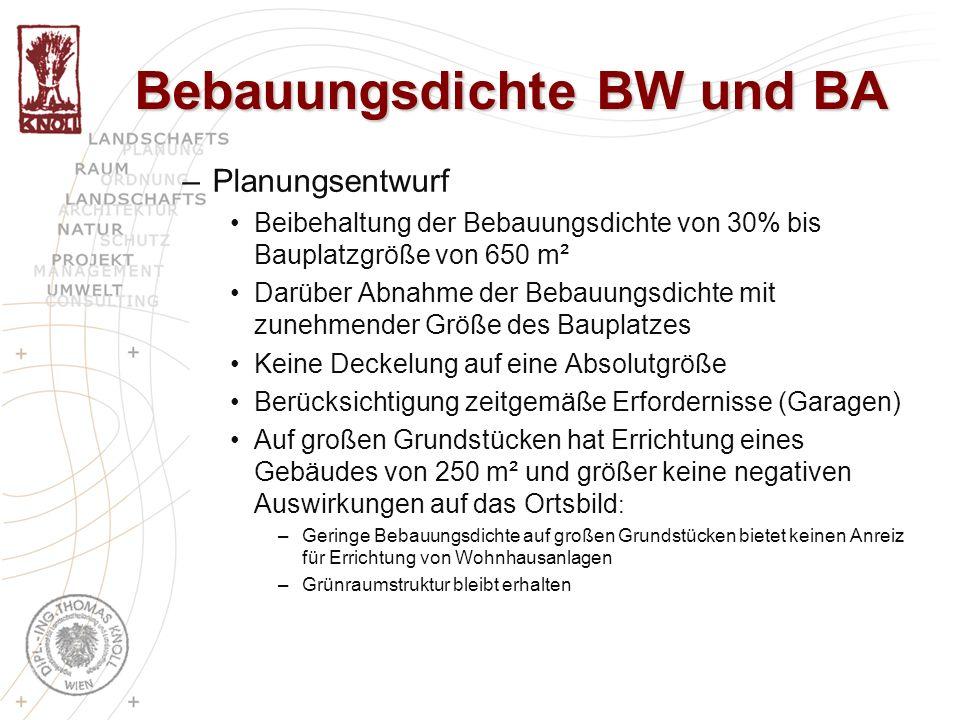 –Planungsentwurf Beibehaltung der Bebauungsdichte von 30% bis Bauplatzgröße von 650 m² Darüber Abnahme der Bebauungsdichte mit zunehmender Größe des B