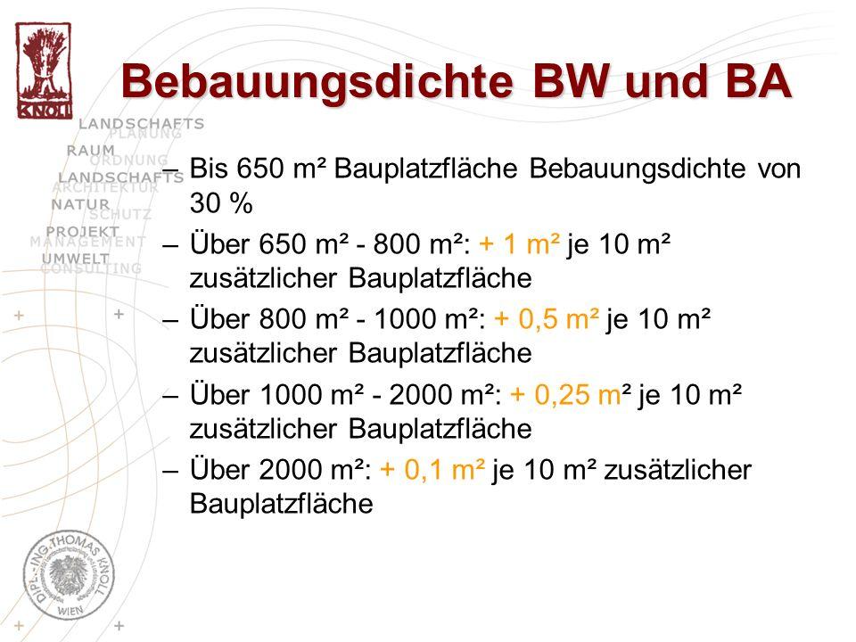 Bebauungsdichte BW und BA –Bis 650 m² Bauplatzfläche Bebauungsdichte von 30 % –Über 650 m² - 800 m²: + 1 m² je 10 m² zusätzlicher Bauplatzfläche –Über