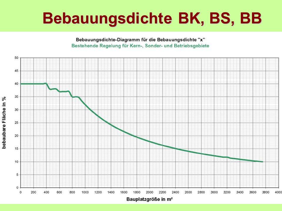 Bebauungsdichte BK, BS, BB