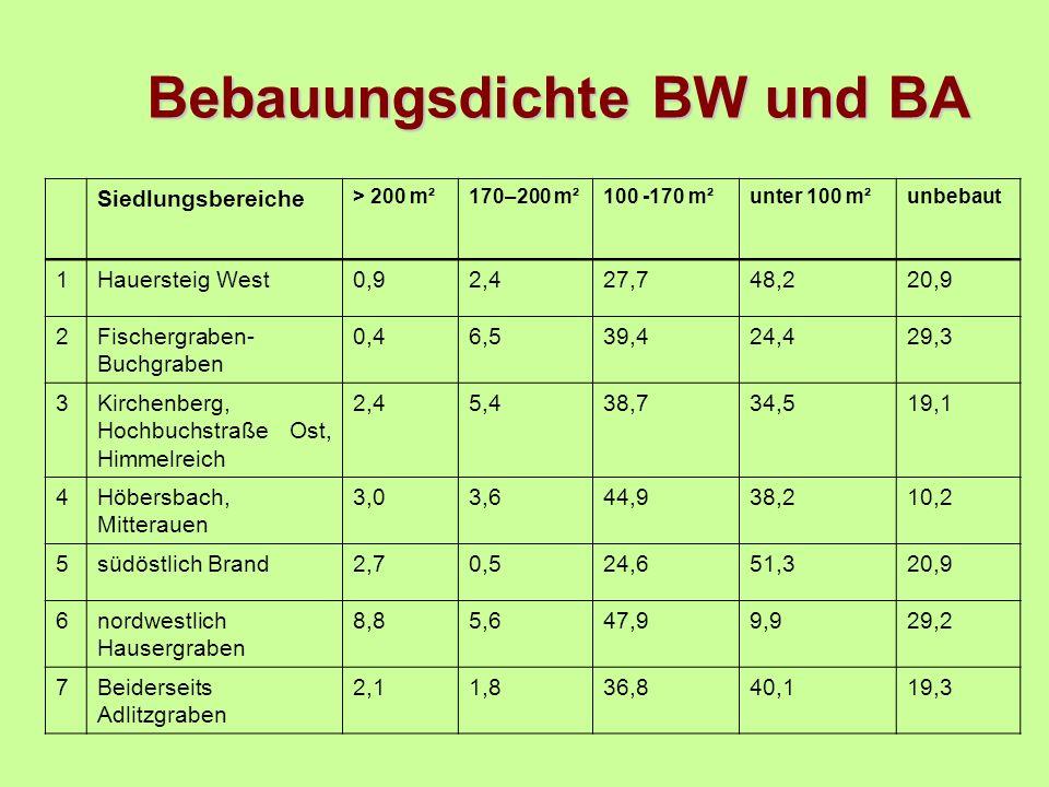 Siedlungsbereiche > 200 m²170–200 m²100 -170 m²unter 100 m²unbebaut 1Hauersteig West0,92,427,748,220,9 2Fischergraben- Buchgraben 0,46,539,424,429,3 3