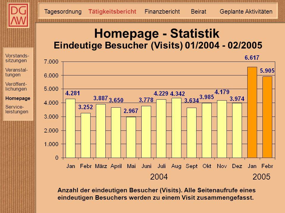 Homepage - Statistik Anzahl der eindeutigen Besucher (Visits).