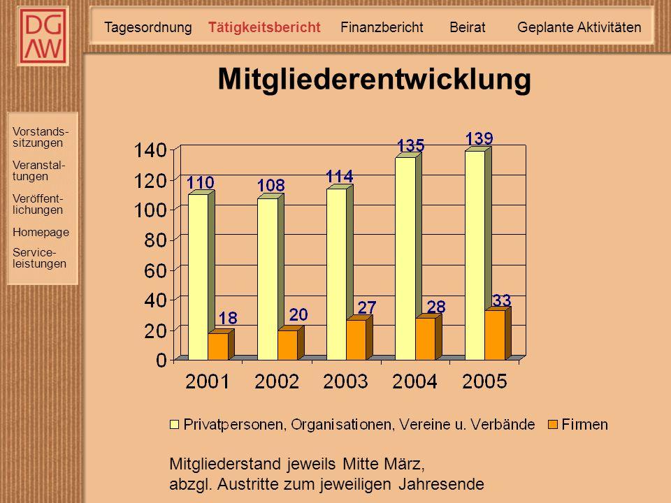 Vorstands- sitzungen Veranstal- tungen Homepage Service- leistungen Veröffent- lichungen Mitgliederentwicklung Mitgliederstand jeweils Mitte März, abzgl.