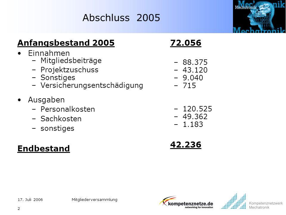17. Juli 2006Mitgliederversammlung 2 Abschluss 2005 Anfangsbestand 2005 Einnahmen –Mitgliedsbeiträge –Projektzuschuss –Sonstiges –Versicherungsentschä