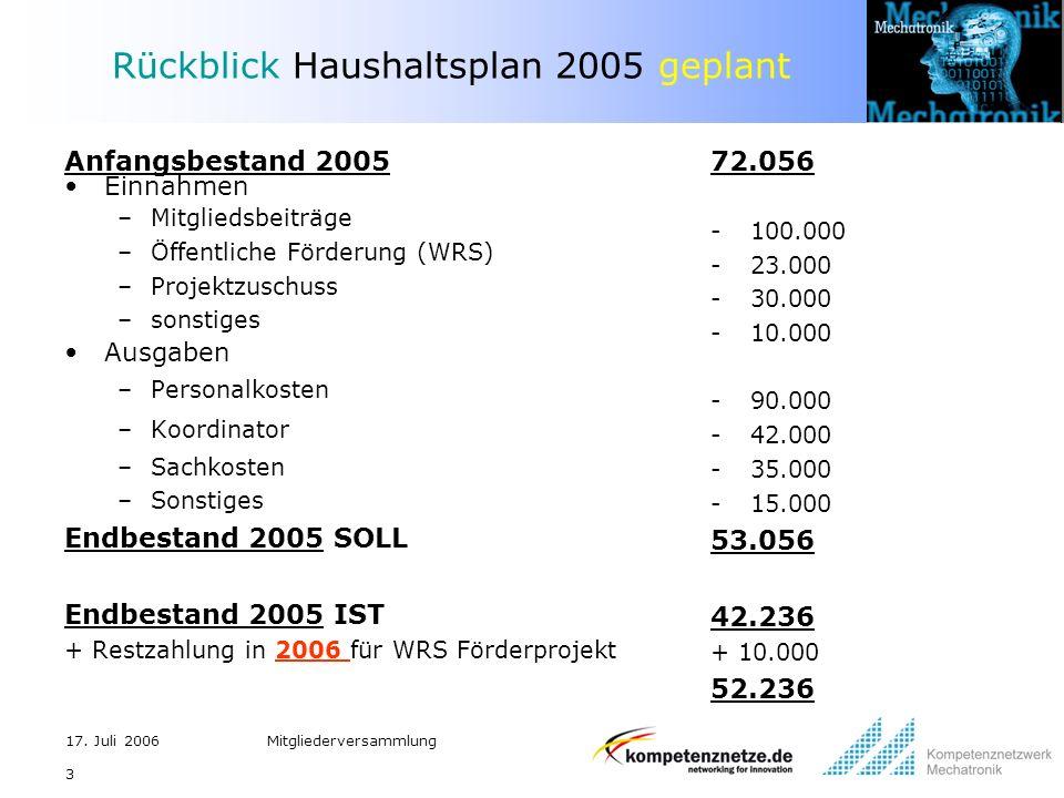 17. Juli 2006Mitgliederversammlung 3 Rückblick Haushaltsplan 2005 geplant Anfangsbestand 2005 Einnahmen –Mitgliedsbeiträge –Öffentliche Förderung (WRS