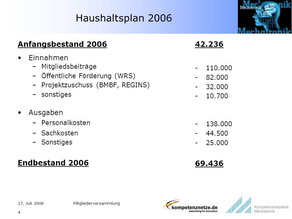 17. Juli 2006Mitgliederversammlung 4 Haushaltsplan 2006 Anfangsbestand 2006 Einnahmen –Mitgliedsbeiträge –Öffentliche Förderung (WRS) –Projektzuschuss