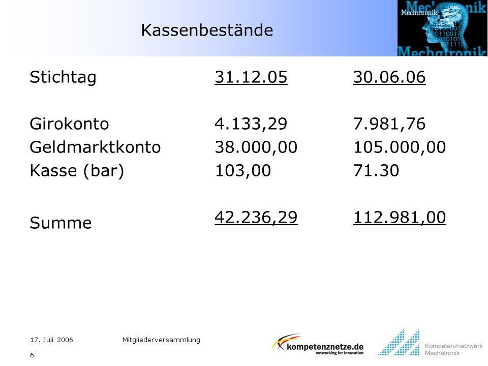 17. Juli 2006Mitgliederversammlung 6 Kassenbestände Stichtag Girokonto Geldmarktkonto Kasse (bar) Summe 31.12.05 4.133,29 38.000,00 103,00 42.236,29 3