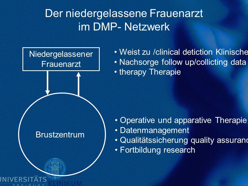 Der niedergelassene Frauenarzt im DMP- Netzwerk Niedergelassener Frauenarzt Brustzentrum Operative und apparative Therapie Datenmanagement Qualitätssi