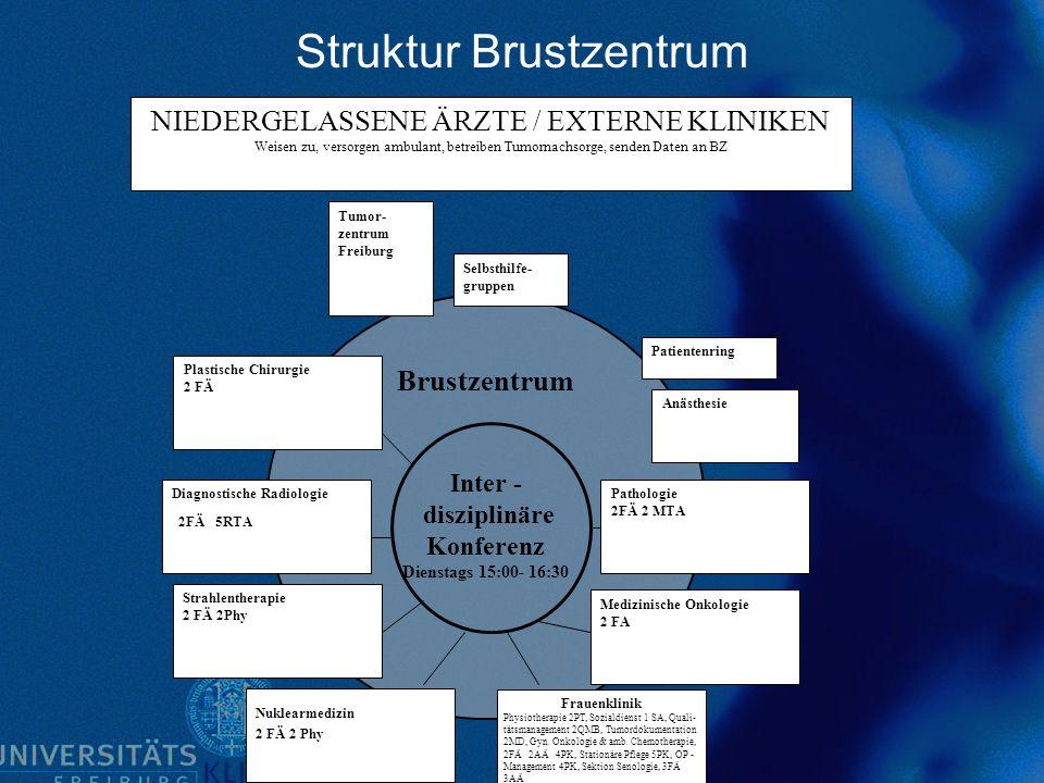 Struktur Brustzentrum Brustzentrum Inter - disziplinäre Konferenz Dienstags 15:00- 16:30 Diagnostische Radiologie 2FÄ 5RTA Strahlentherapie 2 FÄ 2Phy