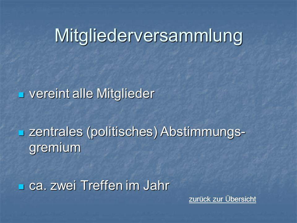 Mitgliederversammlung vereint alle Mitglieder vereint alle Mitglieder zentrales (politisches) Abstimmungs- gremium zentrales (politisches) Abstimmungs