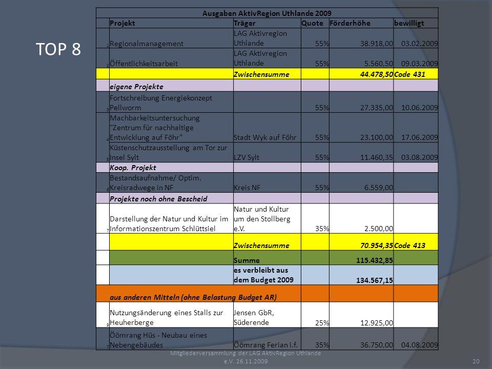 Mitgliederversammlung der LAG AktivRegion Uthlande e.V. 26.11.200920 Ausgaben AktivRegion Uthlande 2009 ProjektTrägerQuoteFörderhöhebewilligt 1 Region