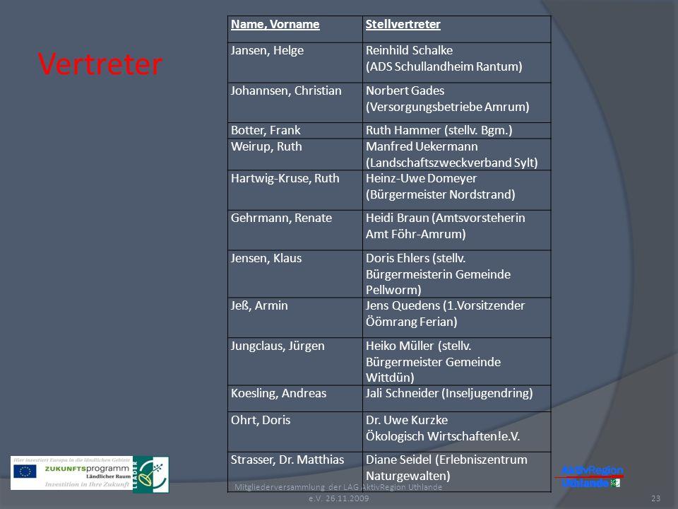 Vertreter 23 Mitgliederversammlung der LAG AktivRegion Uthlande e.V. 26.11.2009 Name, VornameStellvertreter Jansen, HelgeReinhild Schalke (ADS Schulla
