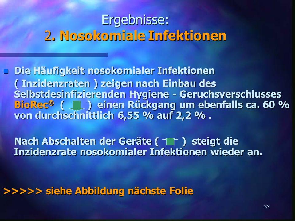 23 Ergebnisse: 2. Nosokomiale Infektionen n Die Häufigkeit nosokomialer Infektionen ( Inzidenzraten ) zeigen nach Einbau des Selbstdesinfizierenden Hy