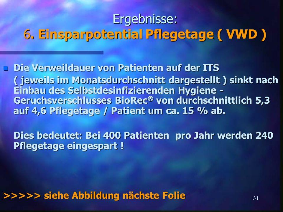 32 Erster Wirkungstest im Klinikeinsatz ( Bautzen-Bischofswerda 2002/2003, B. Sissoko )