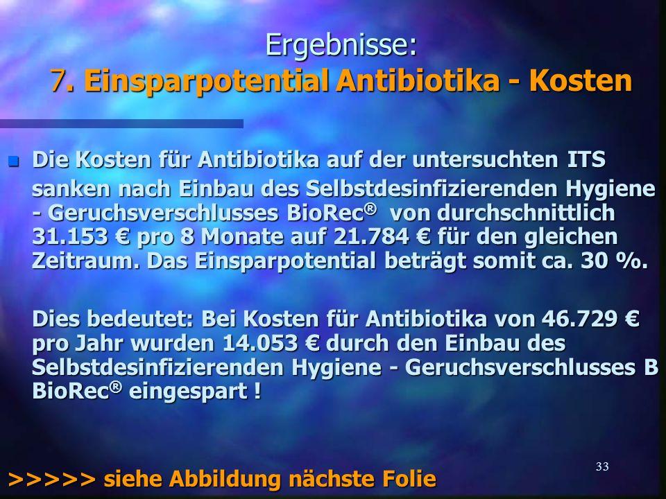 33 Ergebnisse: 7. Einsparpotential Antibiotika - Kosten n Die Kosten für Antibiotika auf der untersuchten ITS sanken nach Einbau des Selbstdesinfizier