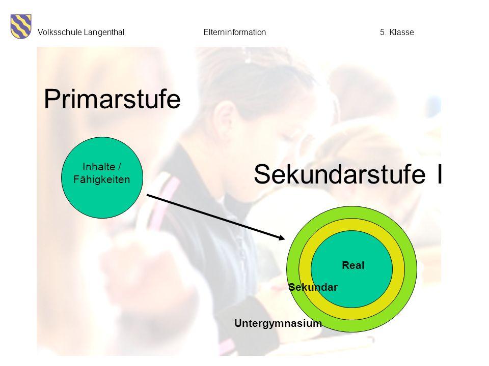 Volksschule Langenthal Elterninformation5. Klasse Primarstufe Sekundarstufe I grundlegende Lernziele Inhalte / Fähigkeiten Sekundar Untergymnasium Rea