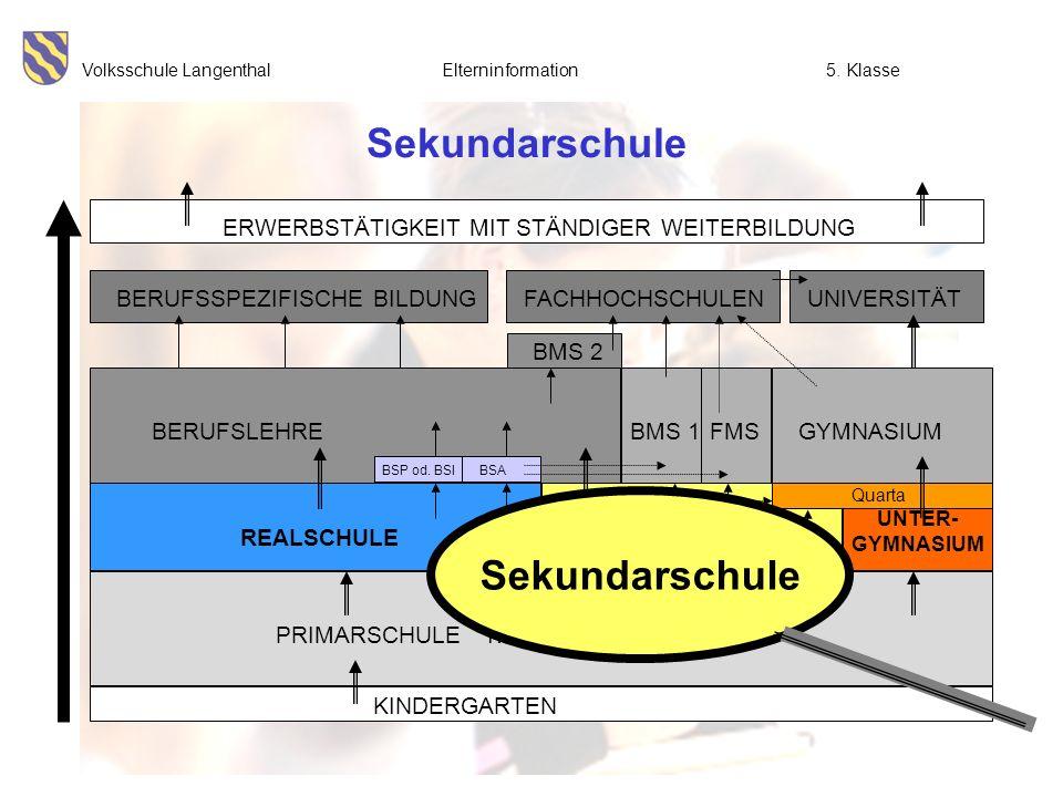 Volksschule Langenthal Elterninformation5. Klasse Sekundarschule BMS 2 UNIVERSITÄT ERWERBSTÄTIGKEIT MIT STÄNDIGER WEITERBILDUNG FACHHOCHSCHULENBERUFSS