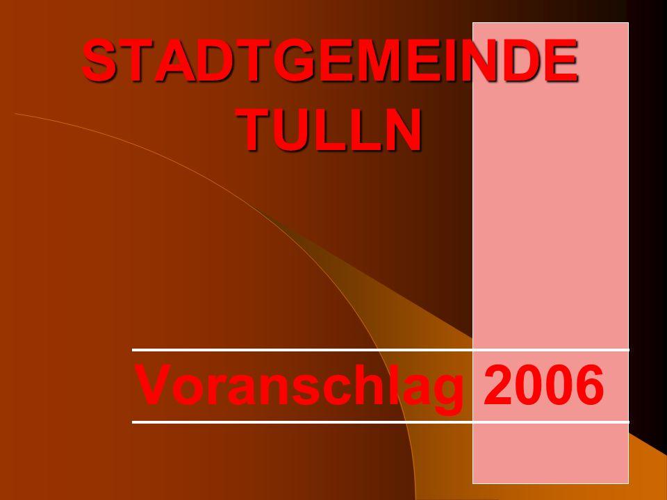 Ordentlicher Haushalt 2006 Erwarteter Einnahmenüberschuss 2005 301.100 Reine Einnahmen 2006 26.986.900 Einnahmen gesamt 2006 27.288.000 Reine Ausgaben 2006 26.940.100 Zuführungen an den ao.