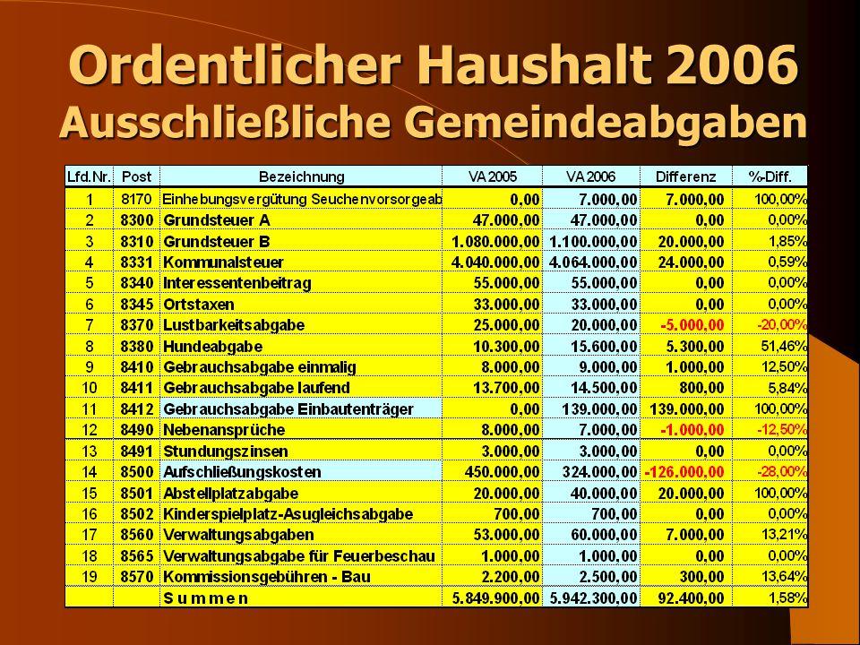 Ordentlicher Haushalt 2006 Ausschließliche Gemeindeabgaben