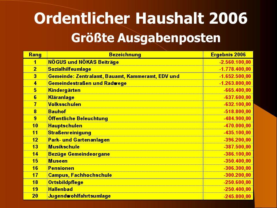Ordentlicher Haushalt 2006 Größte Ausgabenposten