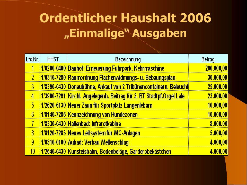Ordentlicher Haushalt 2006 Einmalige Ausgaben