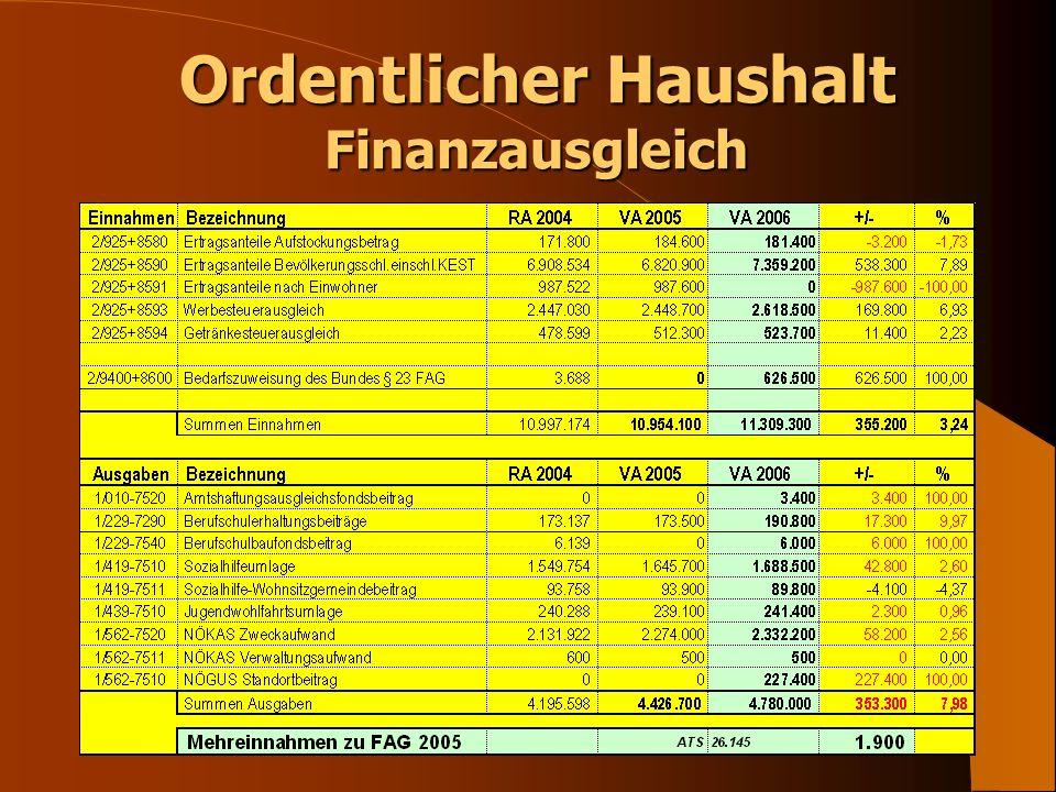 Ordentlicher Haushalt 2006 Mehreinnahmen durch Gebührenanpassung