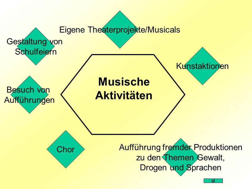 Kunstaktionen Chor Besuch von Aufführungen Eigene Theaterprojekte/Musicals Musische Aktivitäten Aufführung fremder Produktionen zu den Themen Gewalt,