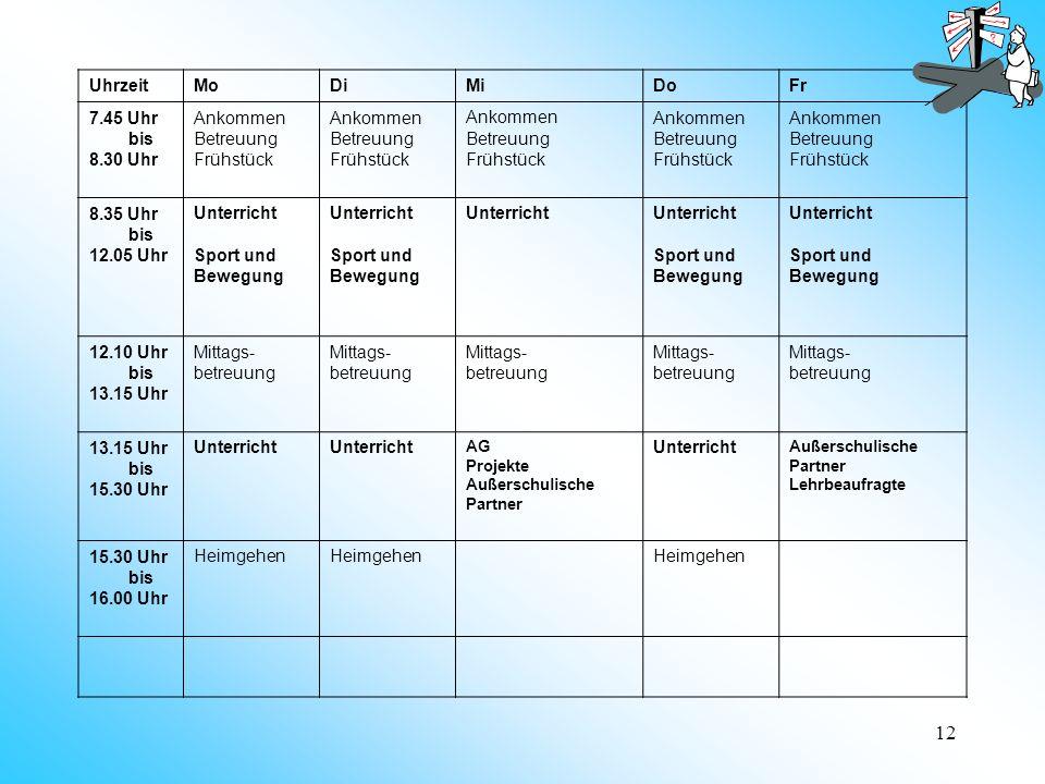 12 UhrzeitMoDiMiDoFr 7.45 Uhr bis 8.30 Uhr Ankommen Betreuung Frühstück Ankommen Betreuung Frühstück Ankommen Betreuung Frühstück Ankommen Betreuung Frühstück Ankommen Betreuung Frühstück 8.35 Uhr bis 12.05 Uhr Unterricht Sport und Bewegung Unterricht Sport und Bewegung Unterricht Sport und Bewegung Unterricht Sport und Bewegung 12.10 Uhr bis 13.15 Uhr Mittags- betreuung Mittags- betreuung Mittags- betreuung Mittags- betreuung Mittags- betreuung 13.15 Uhr bis 15.30 Uhr Unterricht AG Projekte Außerschulische Partner Unterricht Außerschulische Partner Lehrbeaufragte 15.30 Uhr bis 16.00 Uhr Heimgehen