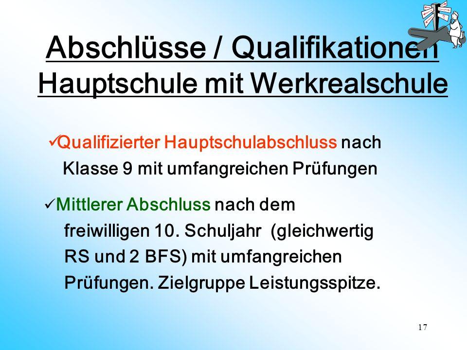 17 Abschlüsse / Qualifikationen Hauptschule mit Werkrealschule Qualifizierter Hauptschulabschluss nach Klasse 9 mit umfangreichen Prüfungen Mittlerer Abschluss nach dem freiwilligen 10.