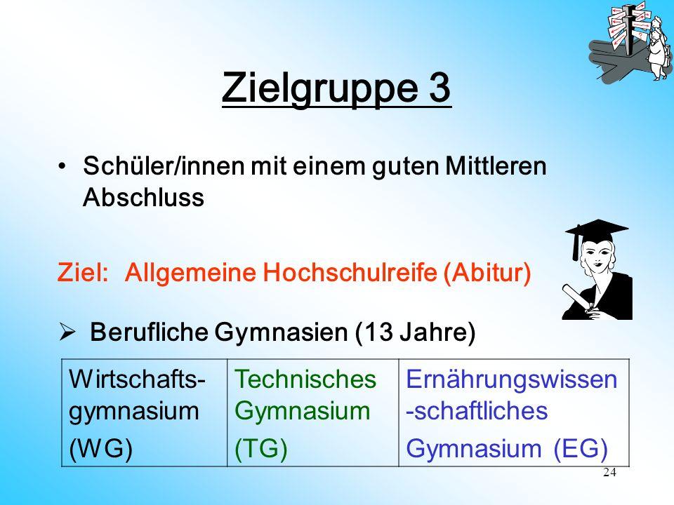 24 Zielgruppe 3 Schüler/innen mit einem guten Mittleren Abschluss Ziel: Allgemeine Hochschulreife (Abitur) Berufliche Gymnasien (13 Jahre) Wirtschafts- gymnasium (WG) Technisches Gymnasium (TG) Ernährungswissen -schaftliches Gymnasium (EG)