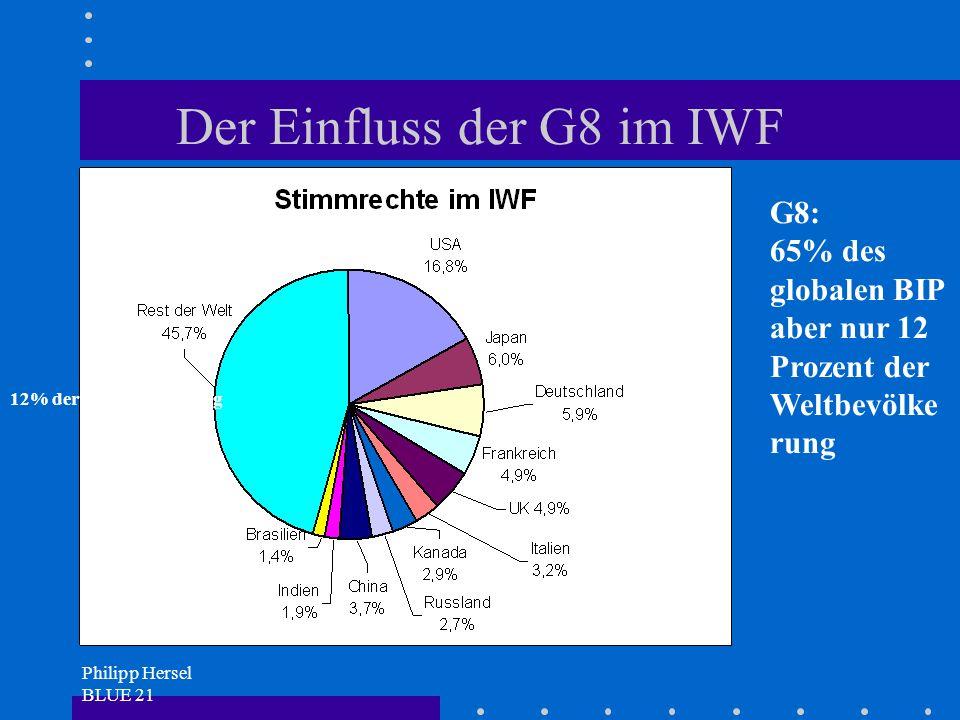 Philipp Hersel BLUE 21 Der Einfluss der G8 im IWF G8: 65% des globalen BIP aber nur 12 Prozent der Weltbevölke rung 12% der Weltbevölkerung